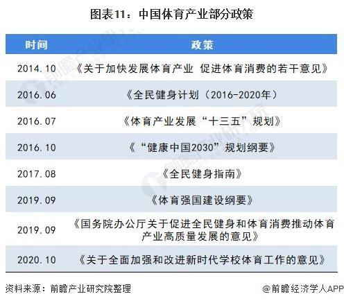 图表11:中国体育产业部分政策