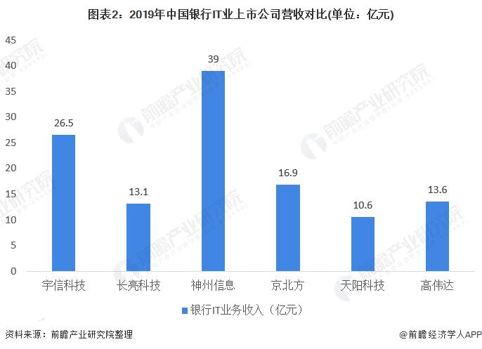 图表2:2019年中国银行IT业上市公司营收对比(单位:亿元)