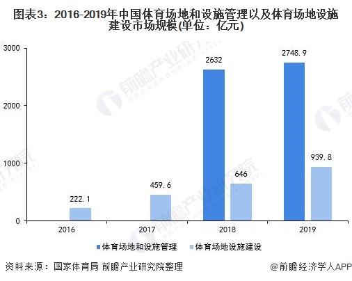 图表3:2016-2019年中国体育场地和设施管理以及体育场地设施建设市场规模(单位:亿元)