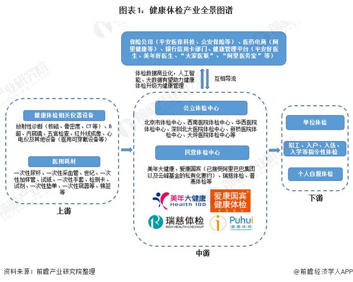 圖表1:健康體檢產業全景圖譜