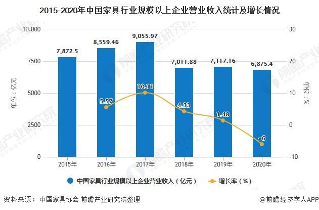 2015-2020年中国家具行业规模以上企业营业收入统计及增长情况