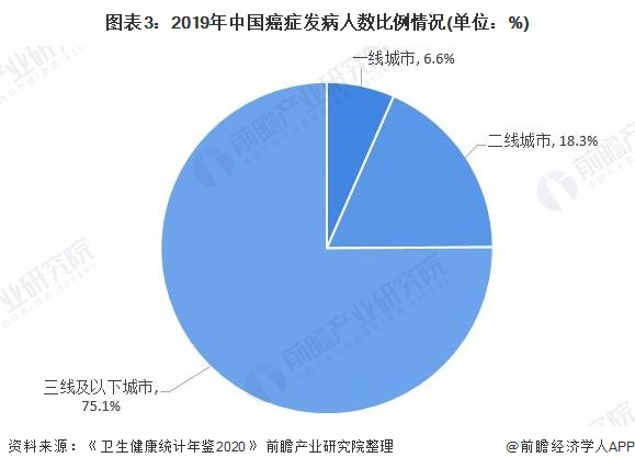 图表3:2019年中国癌症发病人数比例情况(单位:%)