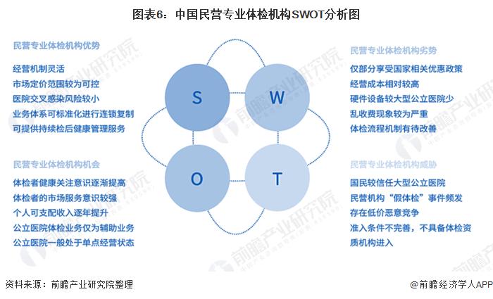 图表6:中国民营专业体检机构SWOT分析图