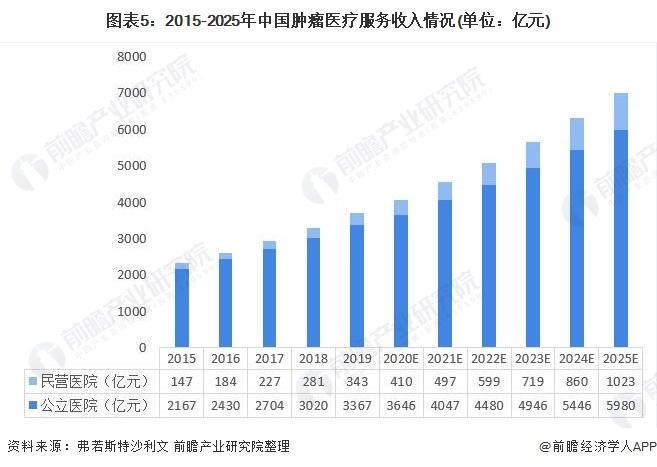 图表5:2015-2025年中国肿瘤医疗服务收入情况(单位:亿元)