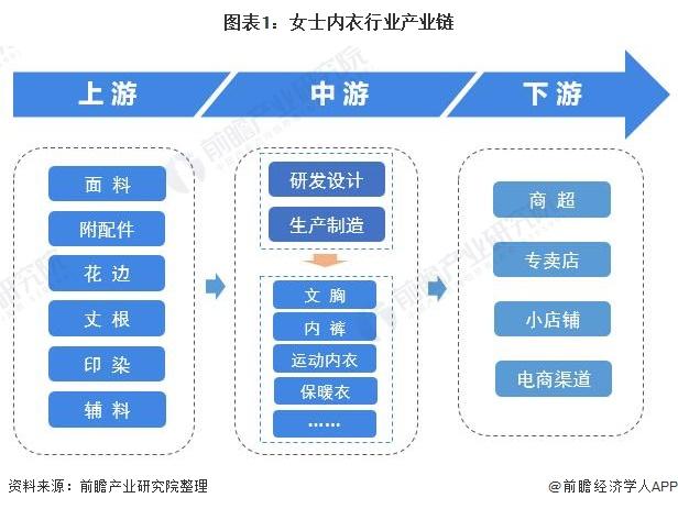 图表1:女士内衣行业产业链
