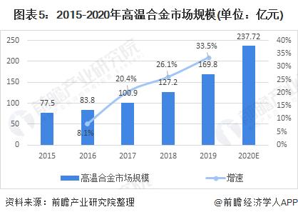 图表5:2015-2020年高温合金市场规模(单位:亿元)