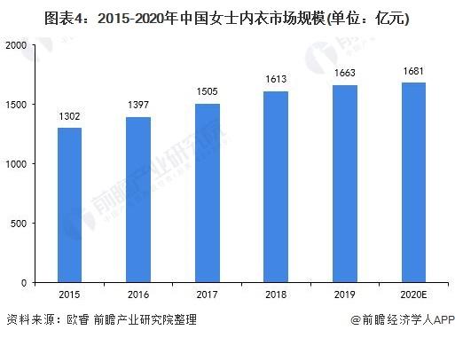 图表4:2015-2020年中国女士内衣市场规模(单位:亿元)