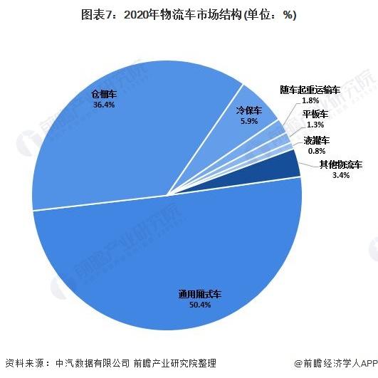 圖表7:2020年物流車市場結構(單位:%)