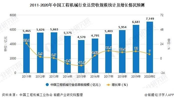 2011-2020年中国工程机械行业总营收规模统计及增长情况预测