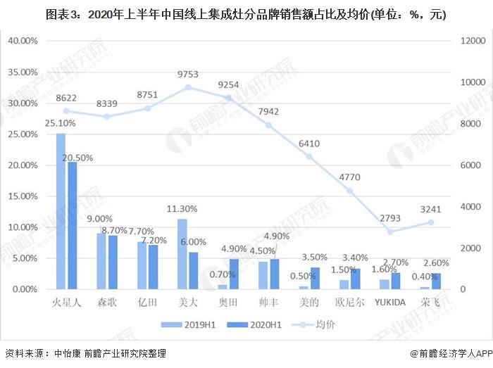 图表3:2020年上半年中国线上集成灶分品牌销售额占比及均价(单位:%,元)
