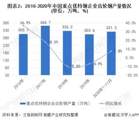 图表2:2016-2020年中国重点优特钢企业齿轮钢产量情况(单位:万吨,%)