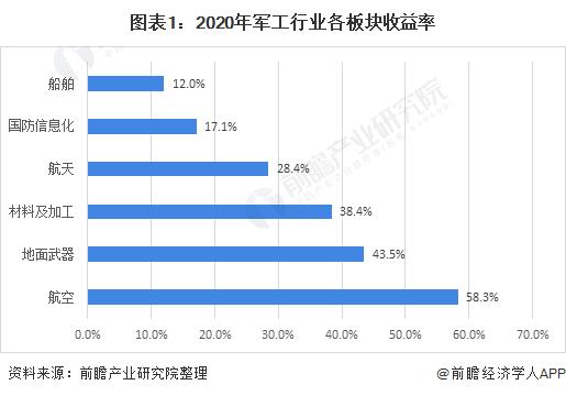 图表1:2020年军工行业各板块收益率