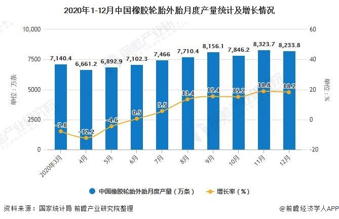 2020年1-12月中国橡胶轮胎外胎月度产量统计及增长情况