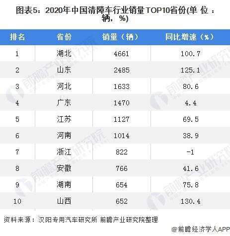 图表5:2020年中国清障车行业销量TOP10省份(单位:辆,%)