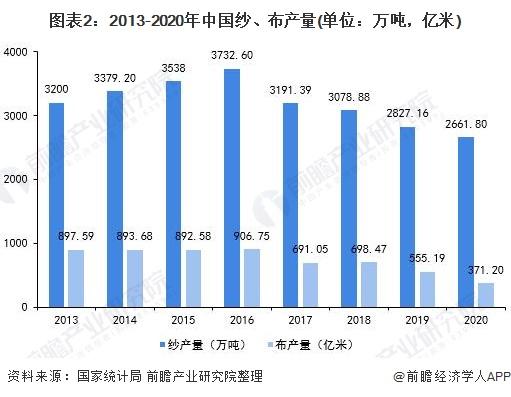 图表2:2013-2020年中国纱、布产量(单位:万吨,亿米)