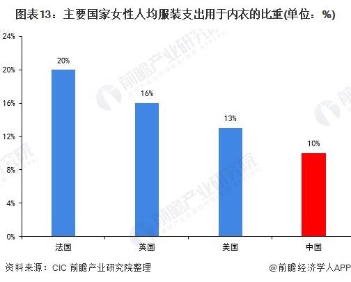 图表13:主要国家女性人均服装支出用于内衣的比重(单位:%)