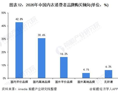 图表12:2020年中国内衣消费者品牌购买倾向(单位:%)