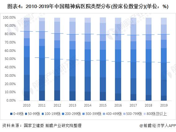 图表4:2010-2019年中国精神病医院类型分布(按床位数量分)(单位:%)