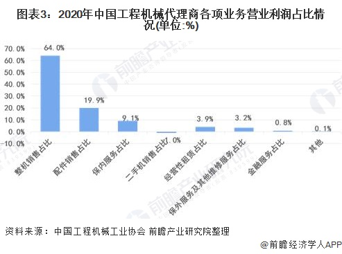 图表3:2020年中国工程机械代理商各项业务营业利润占比情况(单位:%)