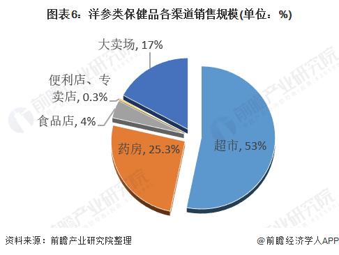 图表6:洋参类保健品各渠道销售规模(单位:%)