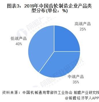 图表3:2019年中国齿轮制造企业产品类型分布(单位:%)