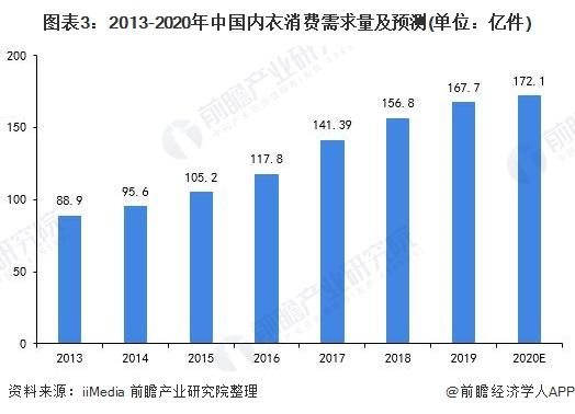 图表3:2013-2020年中国内衣消费需求量及预测(单位:亿件)