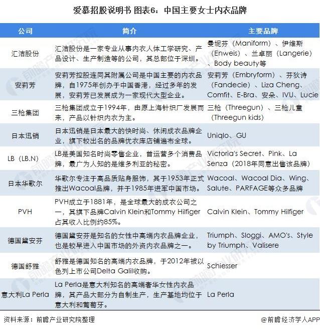 爱慕招股说明书 图表6:中国主要女士内衣品牌