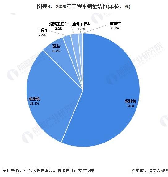 圖表4:2020年工程車銷量結構(單位:%)