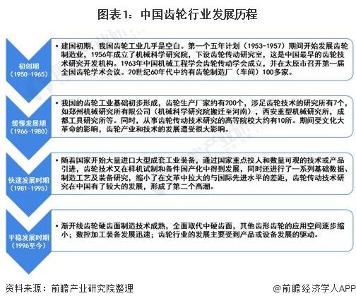 图表1:中国齿轮行业发展历程