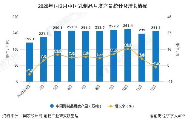 2020年1-12月中国乳制品月度产量统计及增长情况