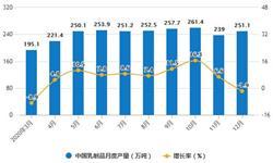 2020年全年中国<em>乳制品</em>行业产量及进口贸易情况 <em>乳制品</em>累计产量超2780万吨