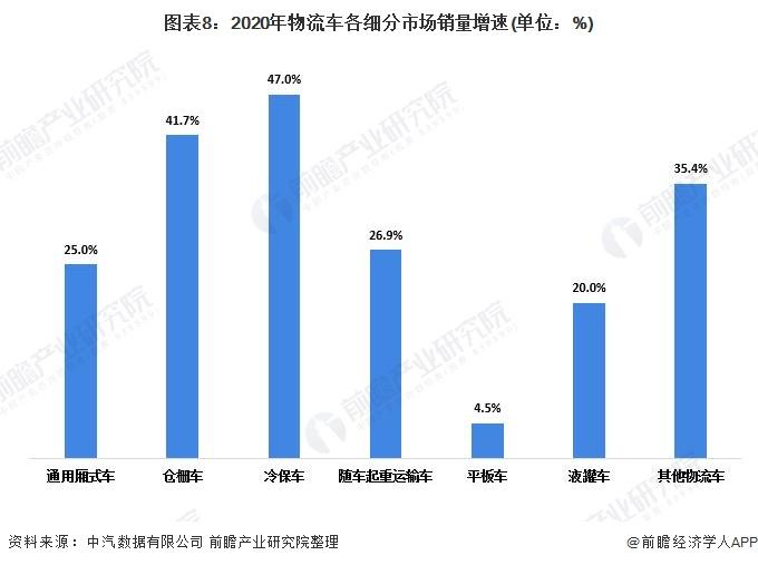 圖表8:2020年物流車各細分市場銷量增速(單位:%)