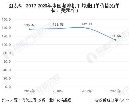 图表6:2017-2020年中国咖啡机平均进口单价情况(单位:美元/个)