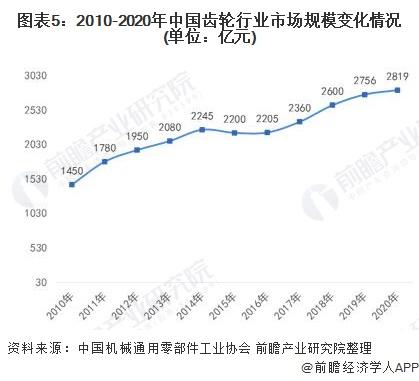 图表5:2010-2020年中国齿轮行业市场规模变化情况(单位:亿元)
