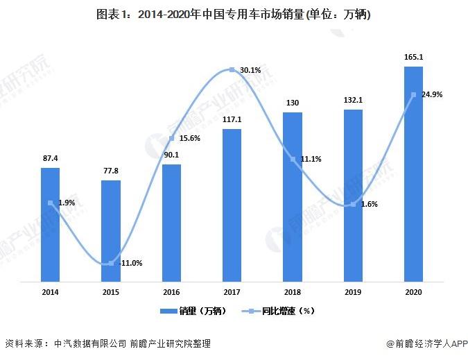 圖表1:2014-2020年中國專用車市場銷量(單位:萬輛)