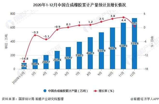 2020年1-12月中国合成橡胶累计产量统计及增长情况