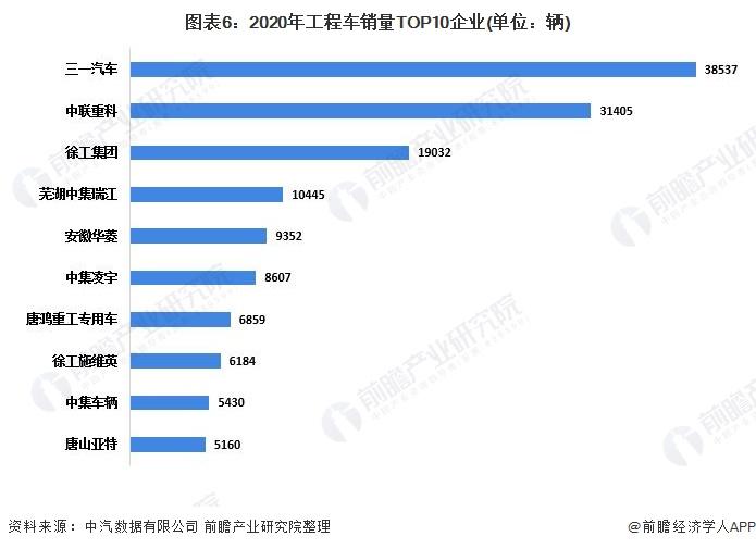 圖表6:2020年工程車銷量TOP10企業(單位:輛)