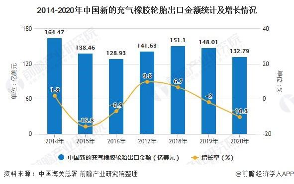 2014-2020年中国新的充气橡胶轮胎出口金额统计及增长情况