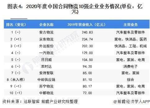 图表4:2020年度中国合同物流10强企业业务情况(单位:亿元)