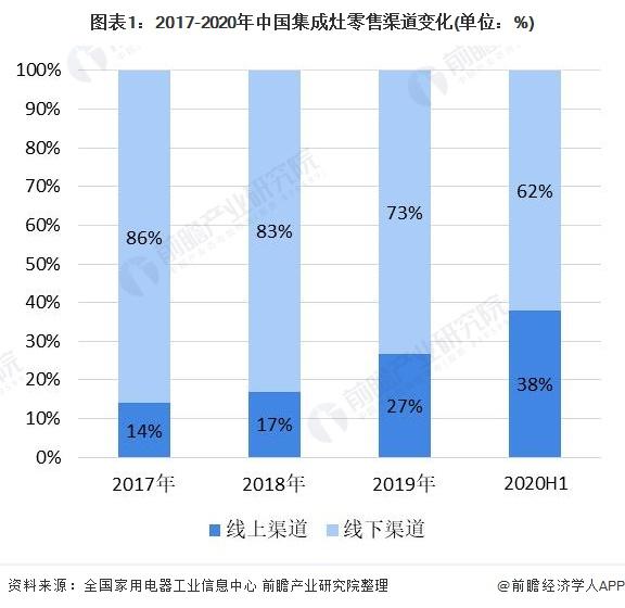 图表1:2017-2020年中国集成灶零售渠道变化(单位:%)