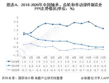 图表4:2018-2020年中国轴承、齿轮和传动部件制造业PPI走势情况(单位:%)