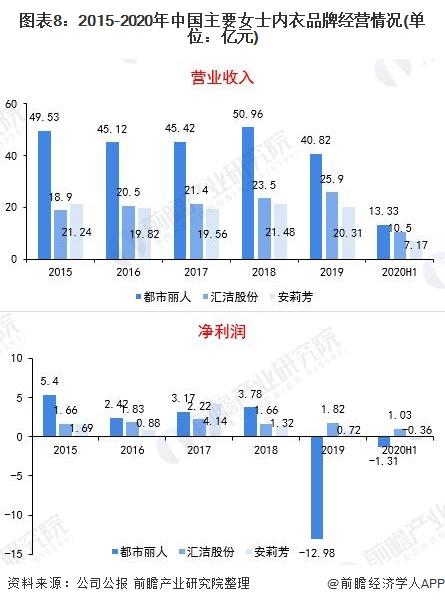 图表8:2015-2020年中国主要女士内衣品牌经营情况(单位:亿元)