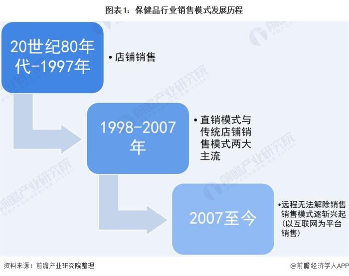 图表1:保健品行业销售模式发展历程