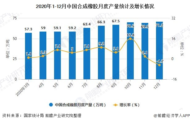 2020年1-12月中国合成橡胶月度产量统计及增长情况