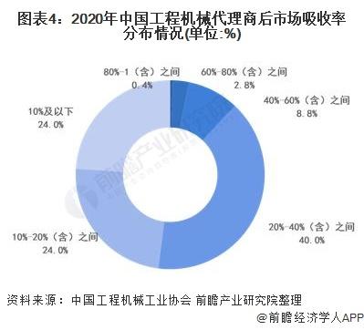图表4:2020年中国工程机械代理商后市场吸收率分布情况(单位:%)