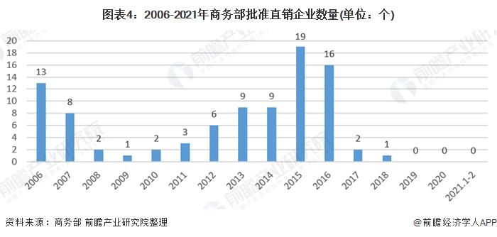 图表4:2006-2021年商务部批准直销企业数量(单位:个)