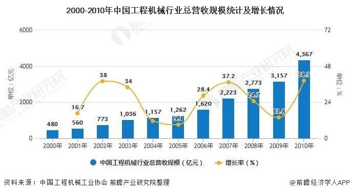 2000-2010年中国工程机械行业总营收规模统计及增长情况
