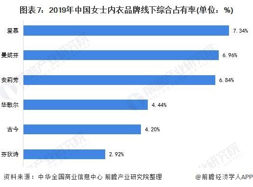 图表7:2019年中国女士内衣品牌线下综合占有率(单位:%)
