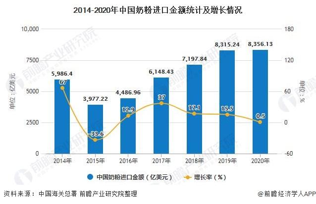 2014-2020年中国奶粉进口金额统计及增长情况