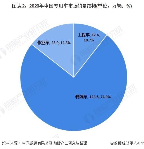圖表2:2020年中國專用車市場銷量結構(單位:萬輛,%)